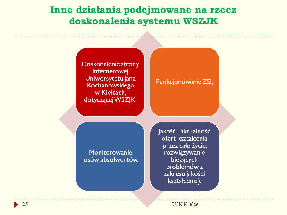 Inne działania podejmowane na rzecz doskonalenia systemu WSZJK UJK Kielce25 Doskonalenie strony internetowej Uniwersytetu Jana Kochanowskiego w Kielca