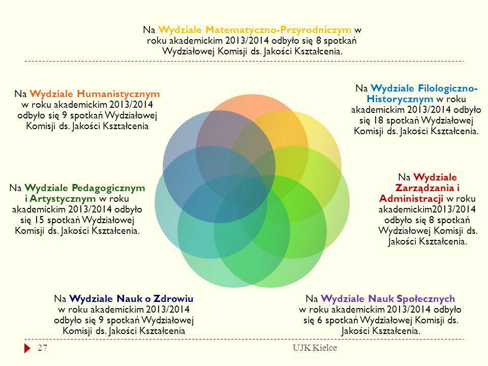 UJK Kielce27 Na Wydziale Matematyczno-Przyrodniczym w roku akademickim 2013/2014 odbyło się 8 spotkań Wydziałowej Komisji ds. Jakości Kształcenia. Na