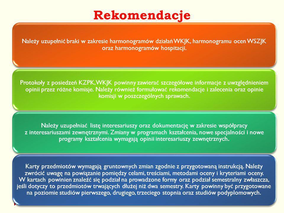 Rekomendacje UJK Kielce28 Należy uzupełnić braki w zakresie harmonogramów działań WKJK, harmonogramu ocen WSZJK oraz harmonogramów hospitacji. Protoko