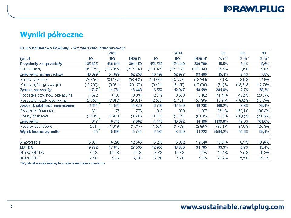 6 Zmiana sprzedaży 2014/2013 po I półroczu w poszczególnych krajach