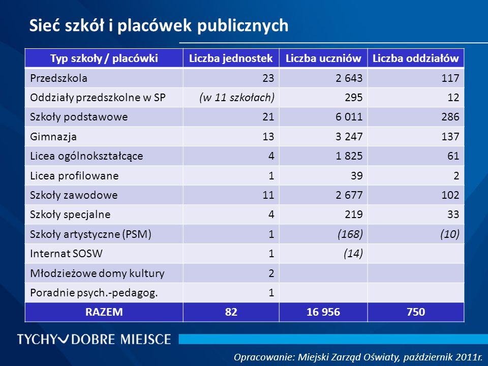 Uczniowie w poszczególnych typach placówek Opracowanie: Miejski Zarząd Oświaty, październik 2011r.