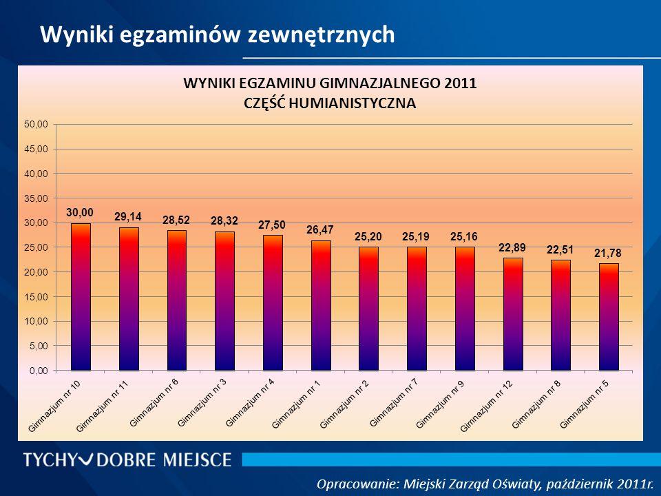 Wyniki egzaminów zewnętrznych Opracowanie: Miejski Zarząd Oświaty, październik 2011r.