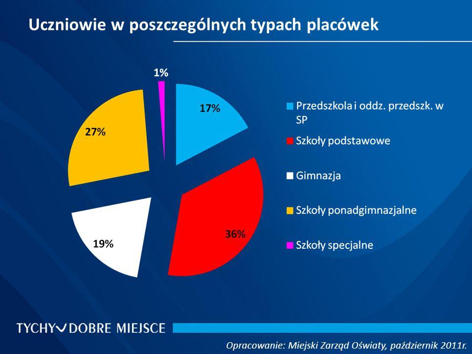 Ewidencja szkół i placówek niepublicznych Opracowanie: Miejski Zarząd Oświaty, październik 2011r.