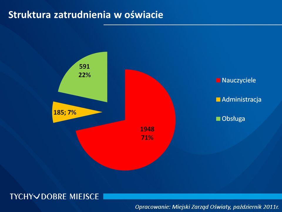 Struktura zatrudnienia w oświacie Opracowanie: Miejski Zarząd Oświaty, październik 2011r.