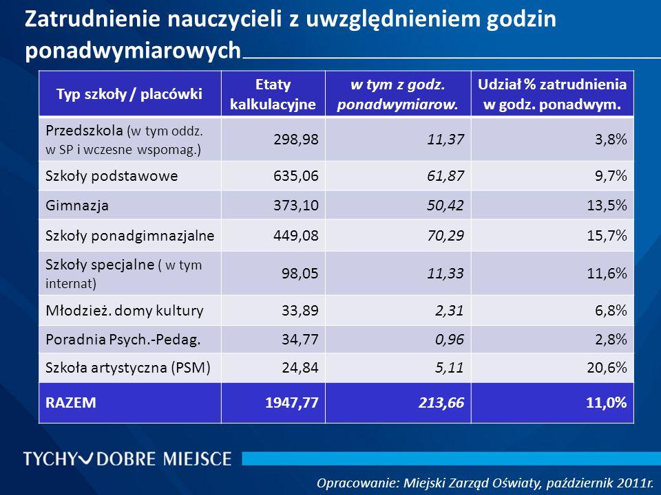 Zatrudnienie nauczycieli z uwzględnieniem godzin ponadwymiarowych Opracowanie: Miejski Zarząd Oświaty, październik 2011r.