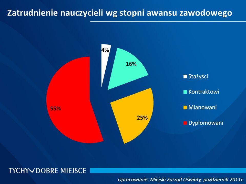 Zatrudnienie nauczycieli wg stopni awansu zawodowego Opracowanie: Miejski Zarząd Oświaty, październik 2011r.