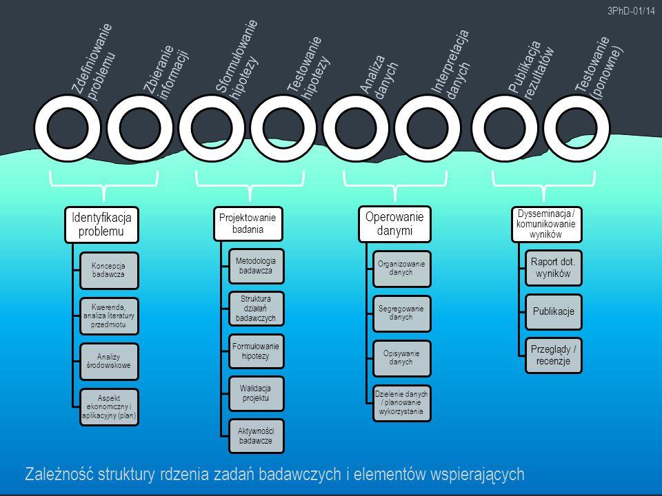 3PhD-01/14 Zależność struktury rdzenia zadań badawczych i elementów wspierających Zdefiniowanie problemu Zbieranie informacji Sformułowanie hipotezy T