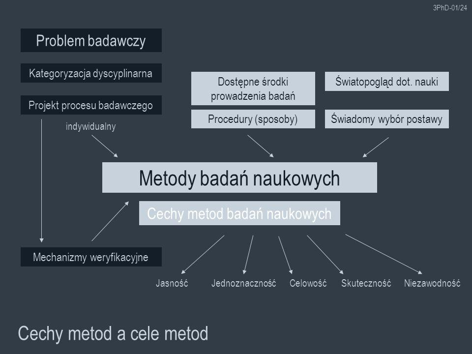 3PhD-01/24 Cechy metod a cele metod Cechy metod badań naukowych Problem badawczy Metody badań naukowych Światopogląd dot. naukiDostępne środki prowadz