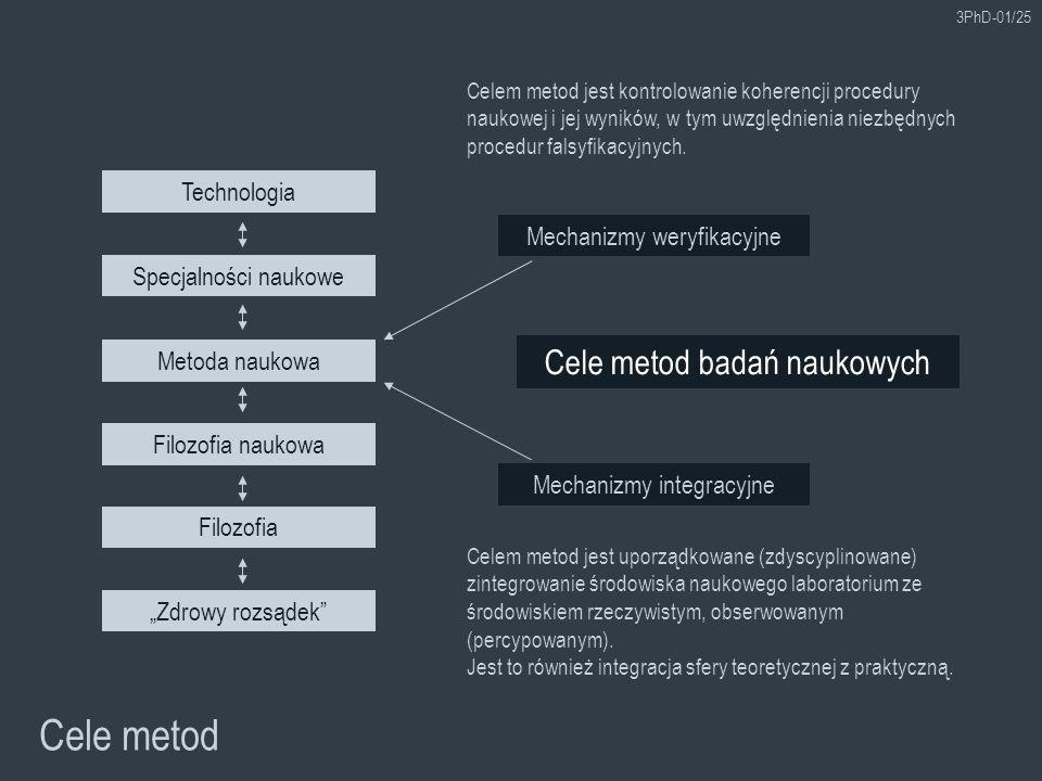 3PhD-01/25 Cele metod Cele metod badań naukowych Technologia Mechanizmy weryfikacyjne Celem metod jest uporządkowane (zdyscyplinowane) zintegrowanie ś