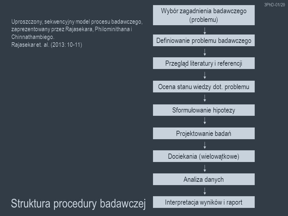3PhD-01/29 Struktura procedury badawczej Przegląd literatury i referencji Ocena stanu wiedzy dot. problemu Sformułowanie hipotezy Projektowanie badań
