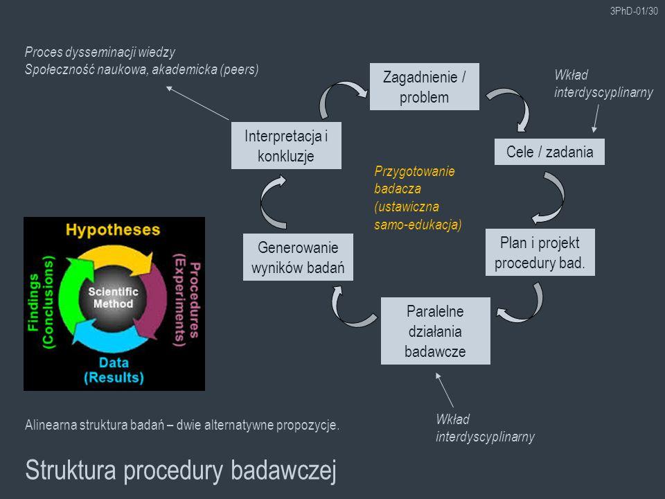 3PhD-01/30 Struktura procedury badawczej Zagadnienie / problem Alinearna struktura badań – dwie alternatywne propozycje. Cele / zadania Plan i projekt