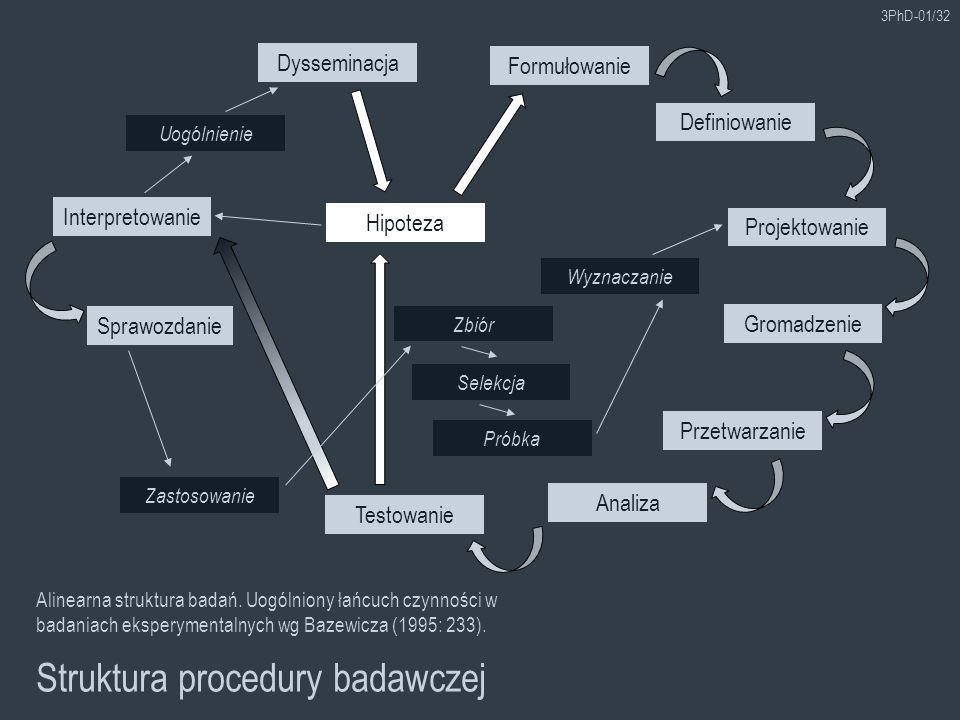 3PhD-01/32 Struktura procedury badawczej Definiowanie Alinearna struktura badań. Uogólniony łańcuch czynności w badaniach eksperymentalnych wg Bazewic