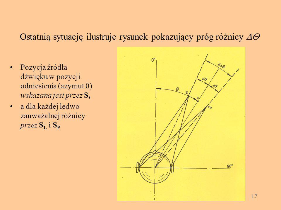 17 Ostatnią sytuację ilustruje rysunek pokazujący próg różnicy  Pozycja źródła dźwięku w pozycji odniesienia (azymut 0) wskazana jest przez S, a dla