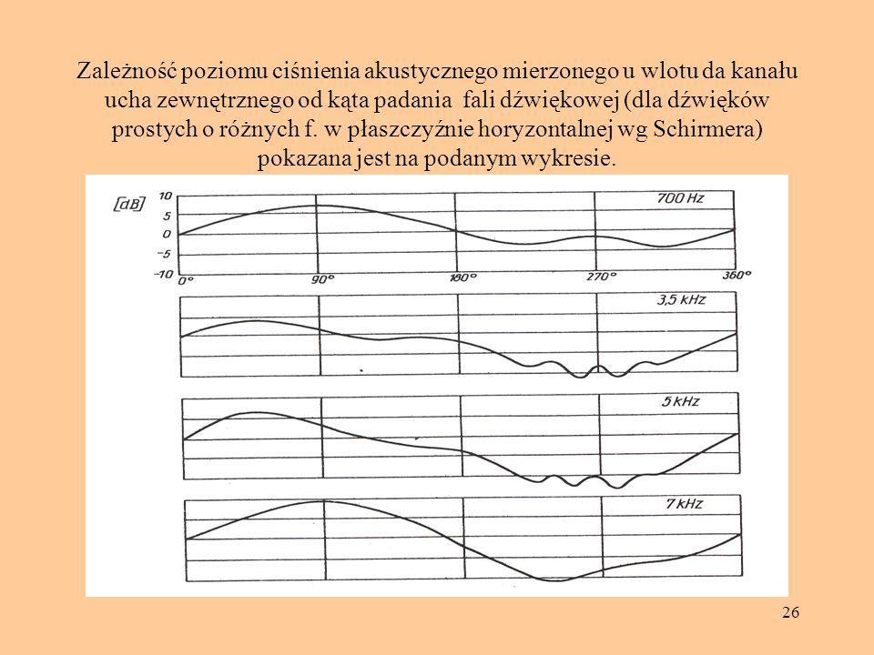 26 Zależność poziomu ciśnienia akustycznego mierzonego u wlotu da kanału ucha zewnętrznego od kąta padania fali dźwiękowej (dla dźwięków prostych o ró