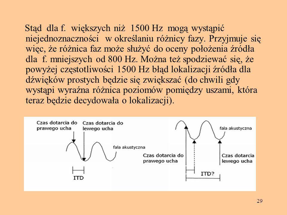 29 Stąd dla f. większych niż 1500 Hz mogą wystąpić niejednoznaczności w określaniu różnicy fazy. Przyjmuje się więc, że różnica faz może służyć do oce