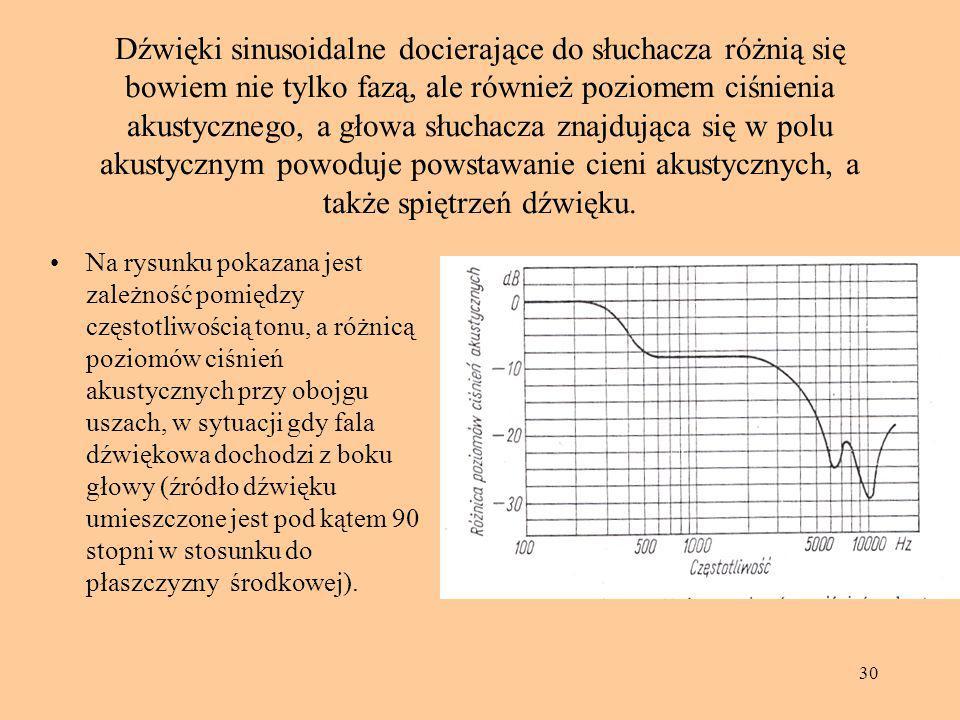 30 Dźwięki sinusoidalne docierające do słuchacza różnią się bowiem nie tylko fazą, ale również poziomem ciśnienia akustycznego, a głowa słuchacza znaj