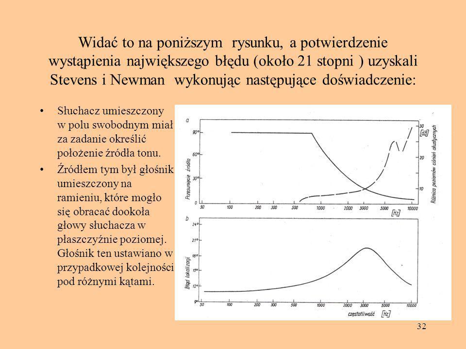 32 Widać to na poniższym rysunku, a potwierdzenie wystąpienia największego błędu (około 21 stopni ) uzyskali Stevens i Newman wykonując następujące do