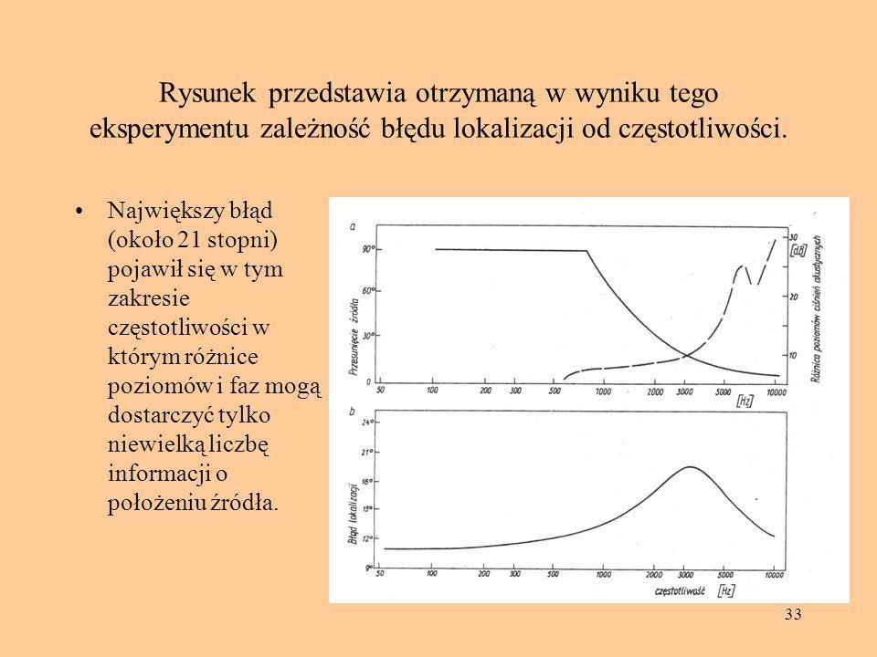33 Rysunek przedstawia otrzymaną w wyniku tego eksperymentu zależność błędu lokalizacji od częstotliwości. Największy błąd (około 21 stopni) pojawił s