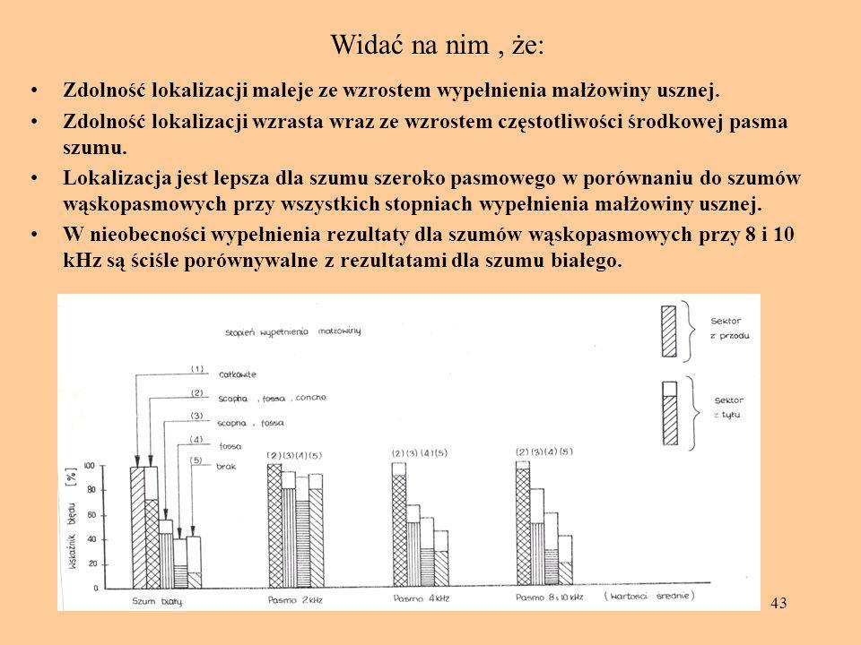 43 Widać na nim, że: Zdolność lokalizacji maleje ze wzrostem wypełnienia małżowiny usznej. Zdolność lokalizacji wzrasta wraz ze wzrostem częstotliwośc