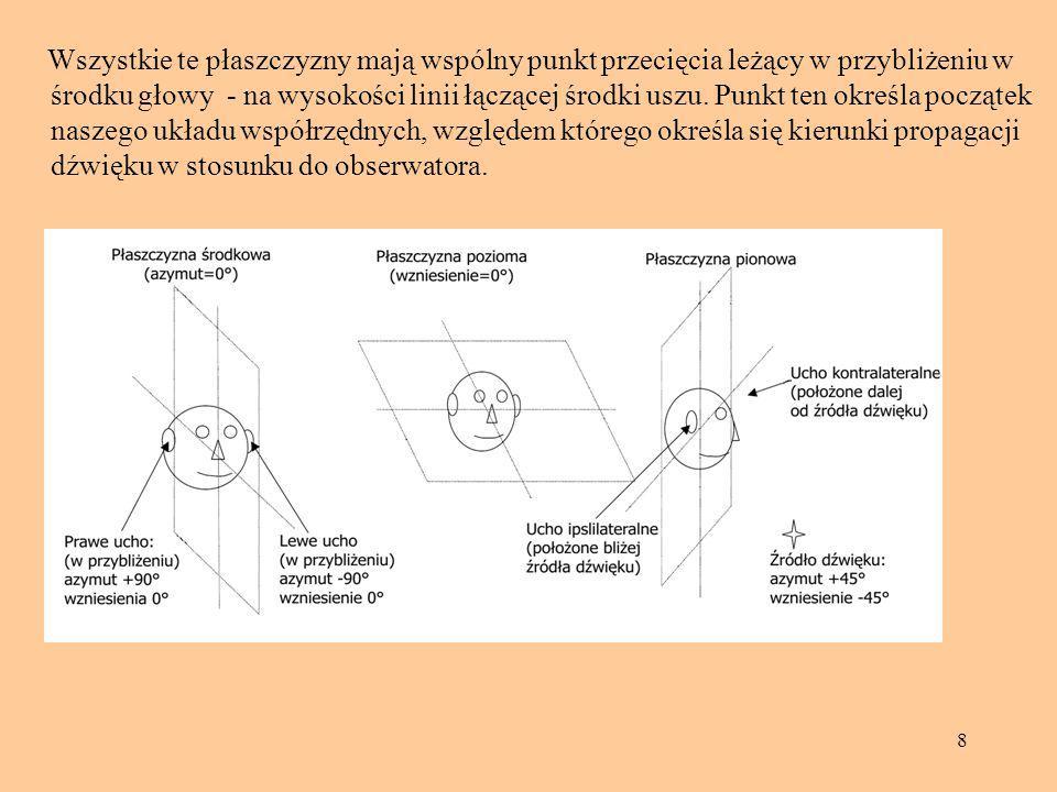 29 Stąd dla f.większych niż 1500 Hz mogą wystąpić niejednoznaczności w określaniu różnicy fazy.