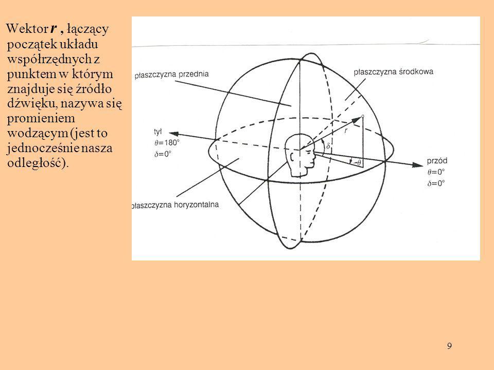 40 Rolę, jaką odgrywa natomiast kształt małżowin usznych, wykazały już badania M.Gardnera (z 1973 r.) w których autor posługiwał się zestawem głośników jak na rysunku.
