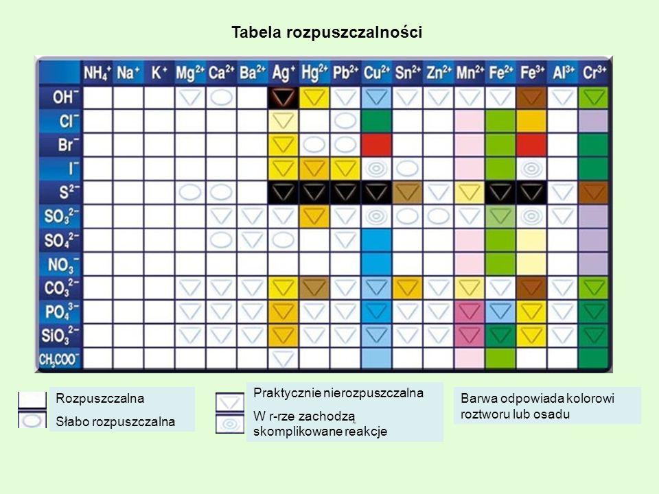 Barwa odpowiada kolorowi roztworu lub osadu Rozpuszczalna Słabo rozpuszczalna Praktycznie nierozpuszczalna W r-rze zachodzą skomplikowane reakcje Tabe