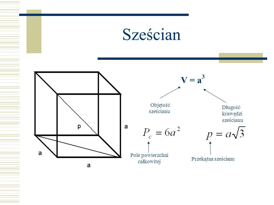 Sześcian V = a 3 Objętość sześcianu Długość krawędzi sześcianu Pole powierzchni całkowitej Przekątna sześcianu