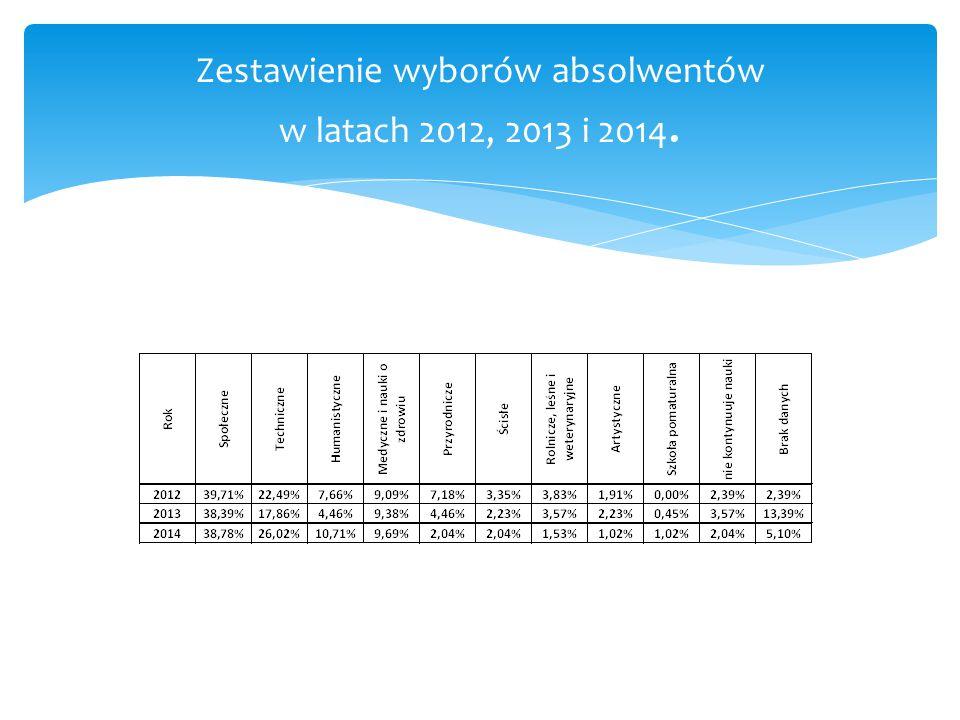 Zestawienie wyborów absolwentów w latach 2012, 2013 i 2014.