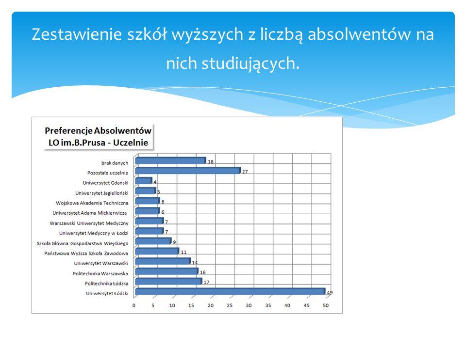 Zestawienie szkół wyższych z liczbą absolwentów na nich studiujących.