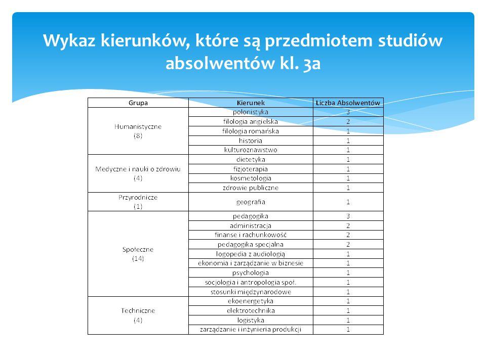 Wykaz kierunków, które są przedmiotem studiów absolwentów kl. 3a