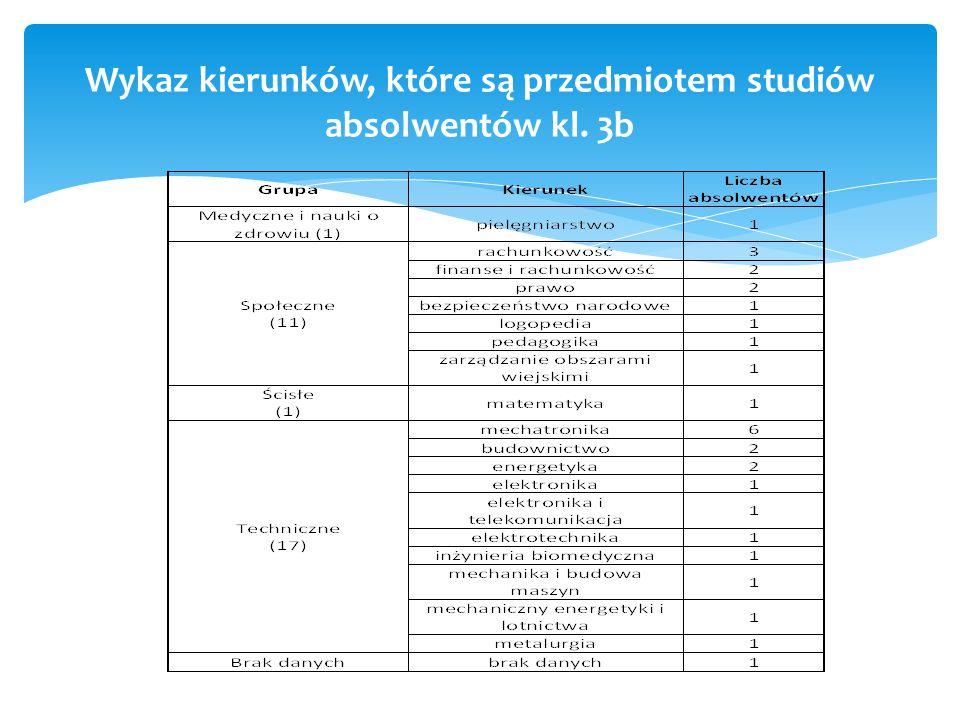 Wykaz kierunków, które są przedmiotem studiów absolwentów kl. 3b