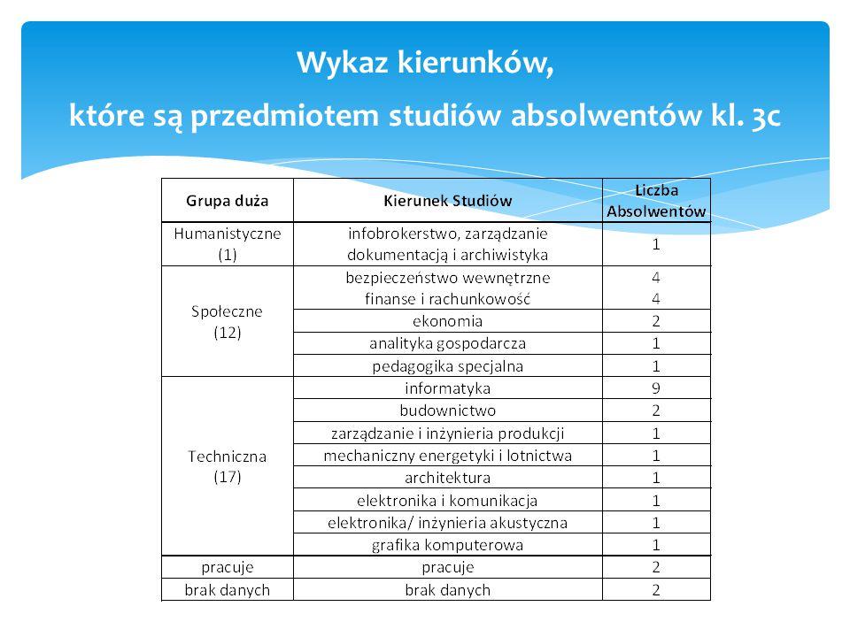 Wykaz kierunków, które są przedmiotem studiów absolwentów kl. 3c