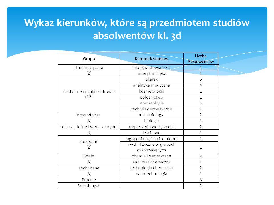 Wykaz kierunków, które są przedmiotem studiów absolwentów kl. 3d
