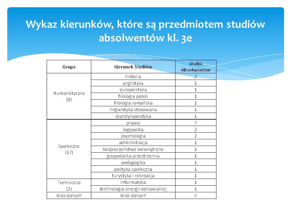 Wykaz kierunków, które są przedmiotem studiów absolwentów kl. 3e