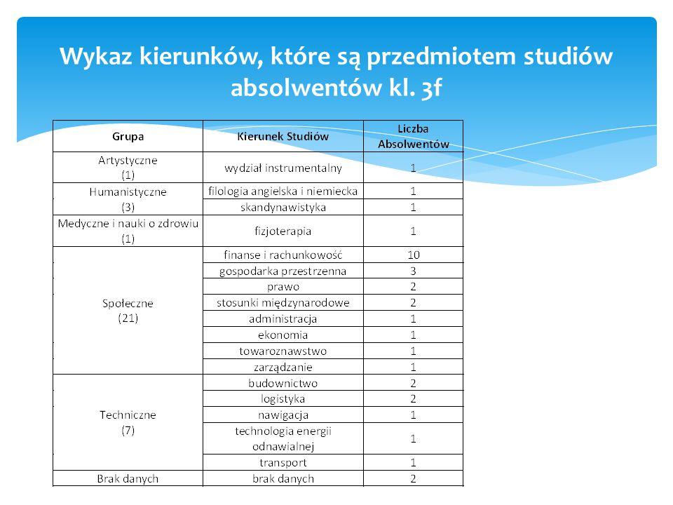 Wykaz kierunków, które są przedmiotem studiów absolwentów kl. 3f
