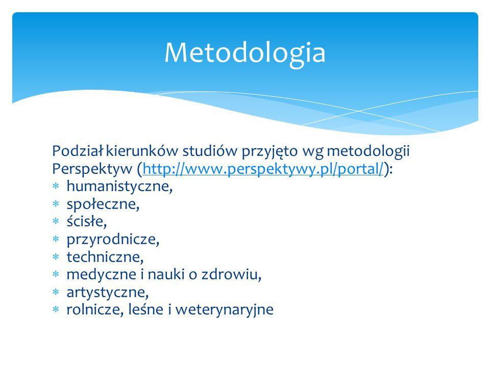 Podział kierunków studiów przyjęto wg metodologii Perspektyw (http://www.perspektywy.pl/portal/):http://www.perspektywy.pl/portal/  humanistyczne,  społeczne,  ścisłe,  przyrodnicze,  techniczne,  medyczne i nauki o zdrowiu,  artystyczne,  rolnicze, leśne i weterynaryjne Metodologia