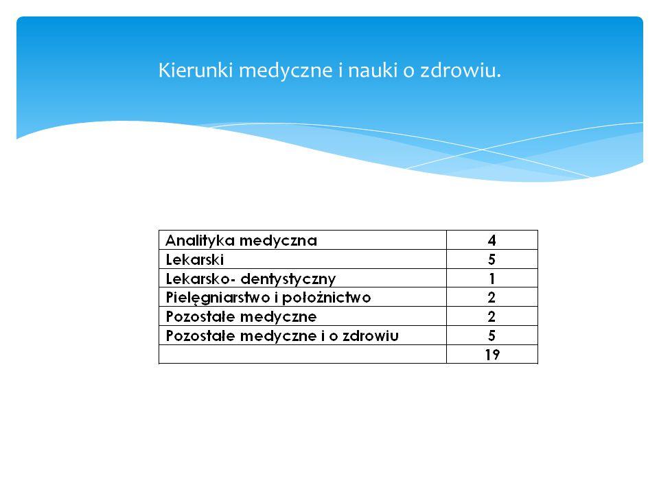 Kierunki medyczne i nauki o zdrowiu.