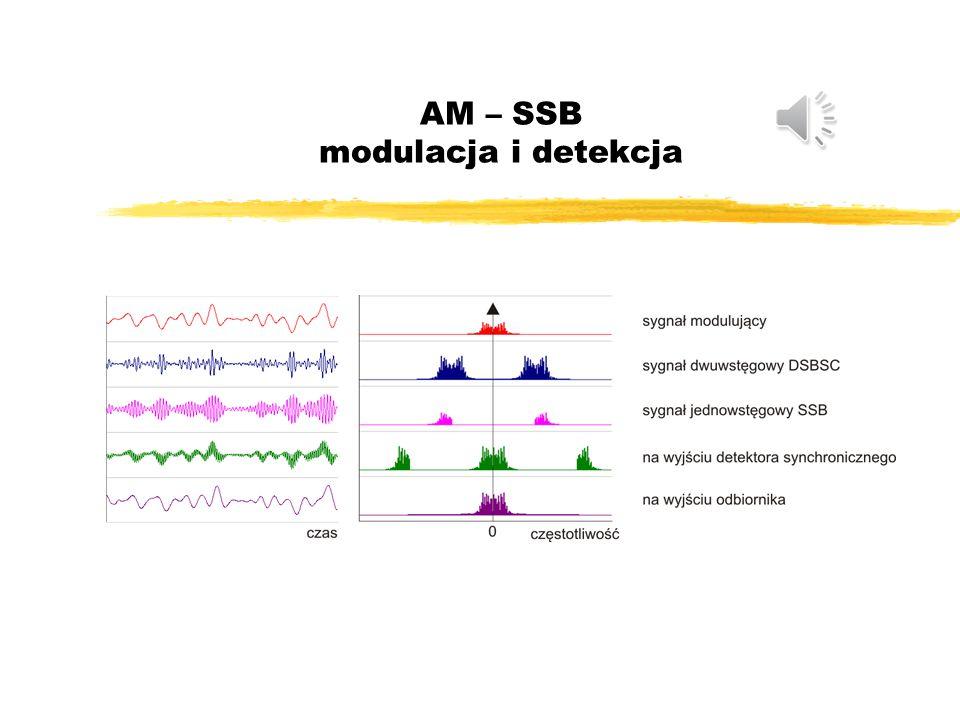 AM – SSB (single sideband) Modulator: Zastosowania SSB: łączność na falach krótkich H(f) DSB-(SC) SSB-(SC) Filtr ( upper SSB):