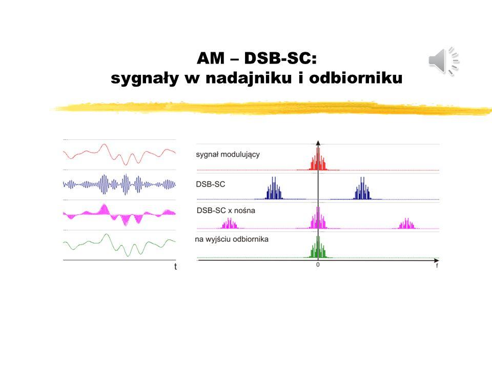 AM – DSB-SC: odbiornik Odbiornik z detektorem synchronicznym 1.Przejście sygnału DSC-SC bez szumu ( ) - na wejściu odbiornika i na wyjściu filtru pasm