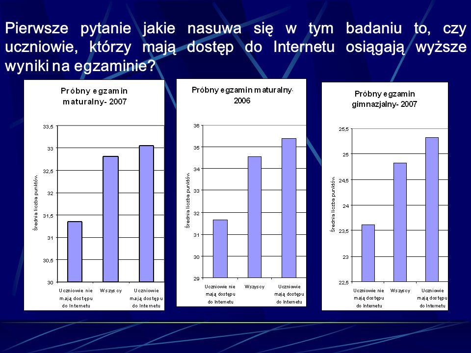 Pierwsze pytanie jakie nasuwa się w tym badaniu to, czy uczniowie, którzy mają dostęp do Internetu osiągają wyższe wyniki na egzaminie