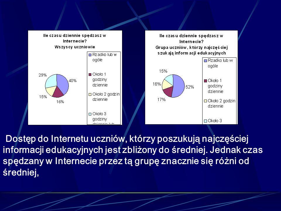 Dostęp do Internetu uczniów, którzy poszukują najczęściej informacji edukacyjnych jest zbliżony do średniej. Jednak czas spędzany w Internecie przez t
