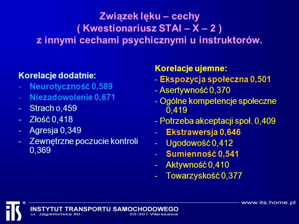 Związek lęku – cechy ( Kwestionariusz STAI – X – 2 ) z innymi cechami psychicznymi u instruktorów. Korelacje dodatnie: -Neurotyczność 0,589 -Niezadowo