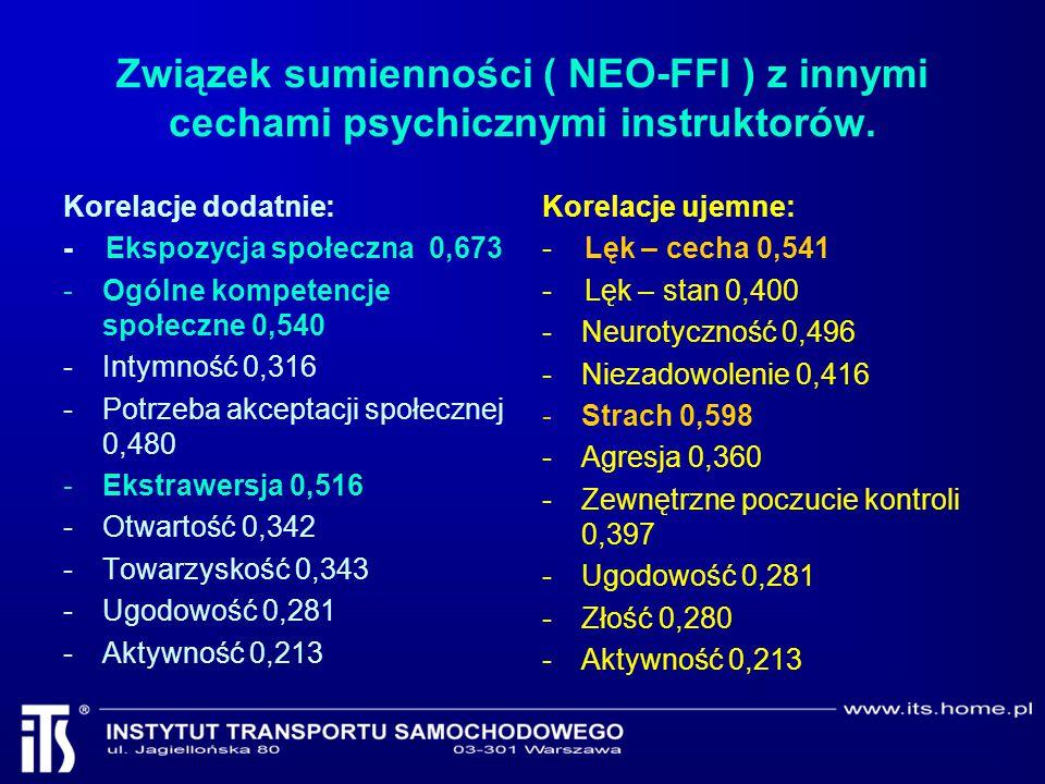 Związek sumienności ( NEO-FFI ) z innymi cechami psychicznymi instruktorów. Korelacje dodatnie: - Ekspozycja społeczna 0,673 -Ogólne kompetencje społe