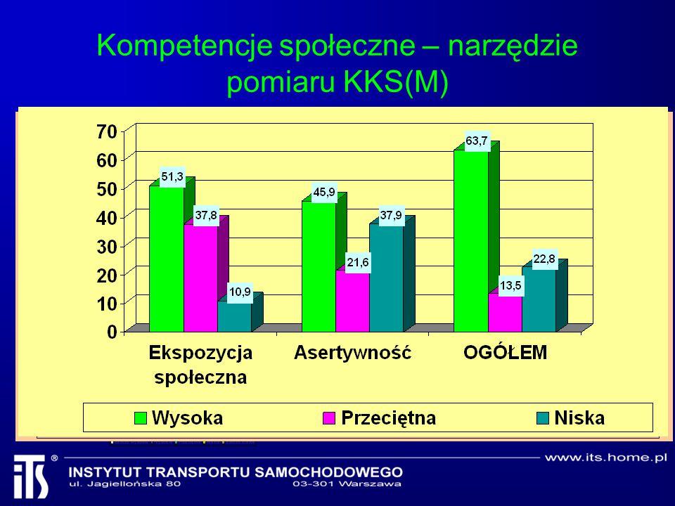 Kompetencje społeczne – narzędzie pomiaru KKS(M)