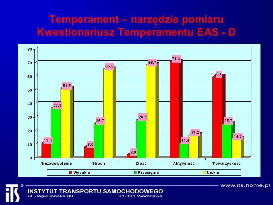 Temperament – narzędzie pomiaru Kwestionariusz Temperamentu EAS - D