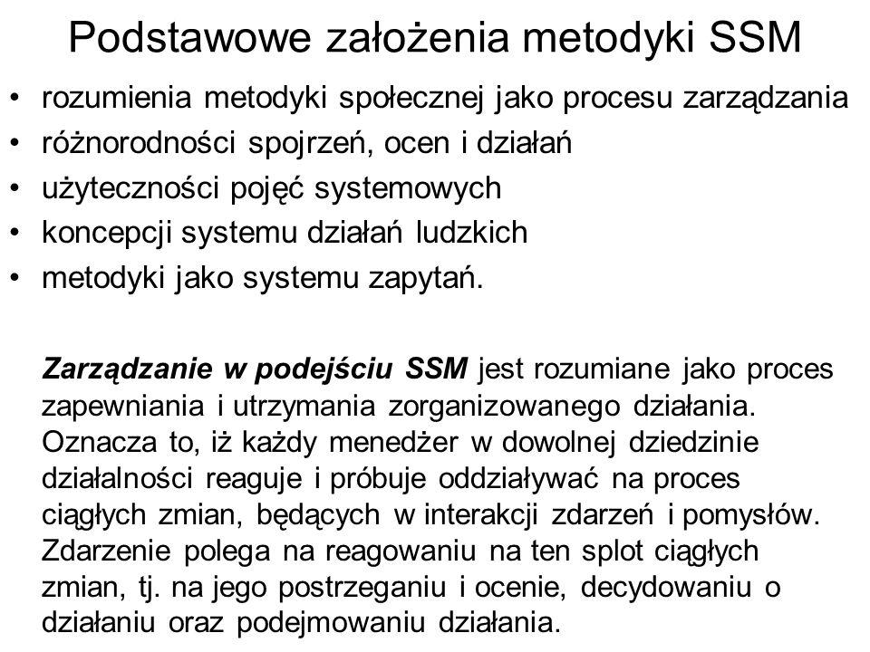 Podstawowe założenia metodyki SSM rozumienia metodyki społecznej jako procesu zarządzania różnorodności spojrzeń, ocen i działań użyteczności pojęć systemowych koncepcji systemu działań ludzkich metodyki jako systemu zapytań.