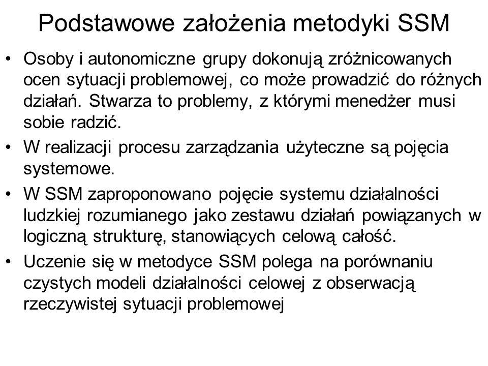 Podstawowe założenia metodyki SSM Osoby i autonomiczne grupy dokonują zróżnicowanych ocen sytuacji problemowej, co może prowadzić do różnych działań.