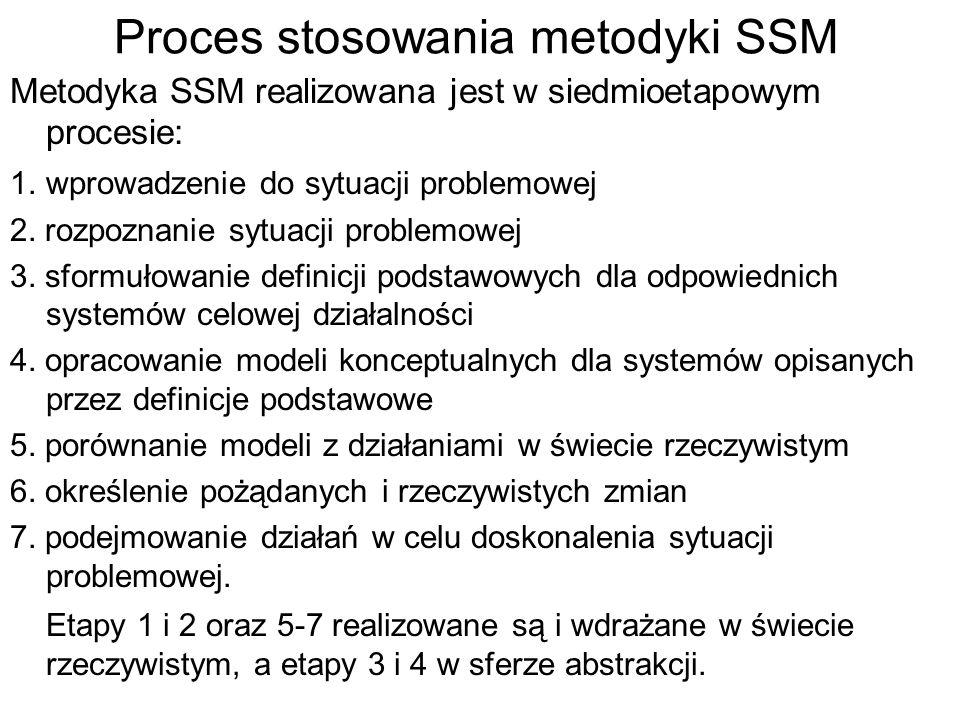 Proces stosowania metodyki SSM Metodyka SSM realizowana jest w siedmioetapowym procesie: 1. wprowadzenie do sytuacji problemowej 2. rozpoznanie sytuac