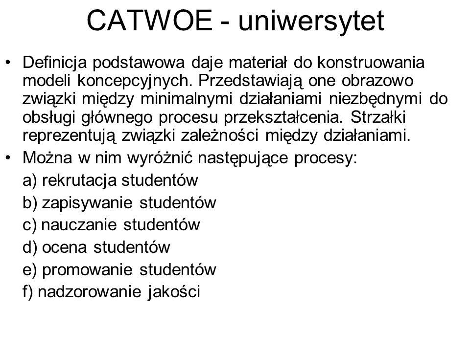 CATWOE - uniwersytet Definicja podstawowa daje materiał do konstruowania modeli koncepcyjnych. Przedstawiają one obrazowo związki między minimalnymi d