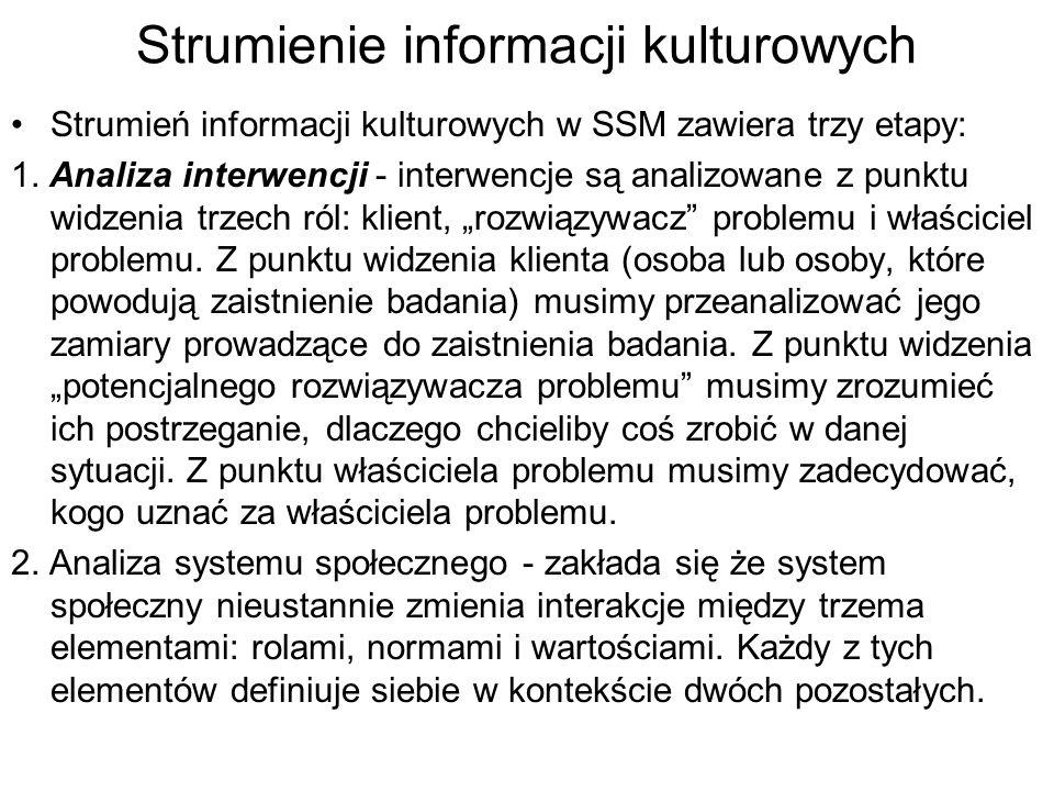 Strumienie informacji kulturowych Strumień informacji kulturowych w SSM zawiera trzy etapy: 1. Analiza interwencji - interwencje są analizowane z punk